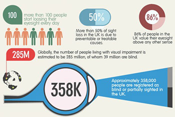 Infographic: The fight against sight loss