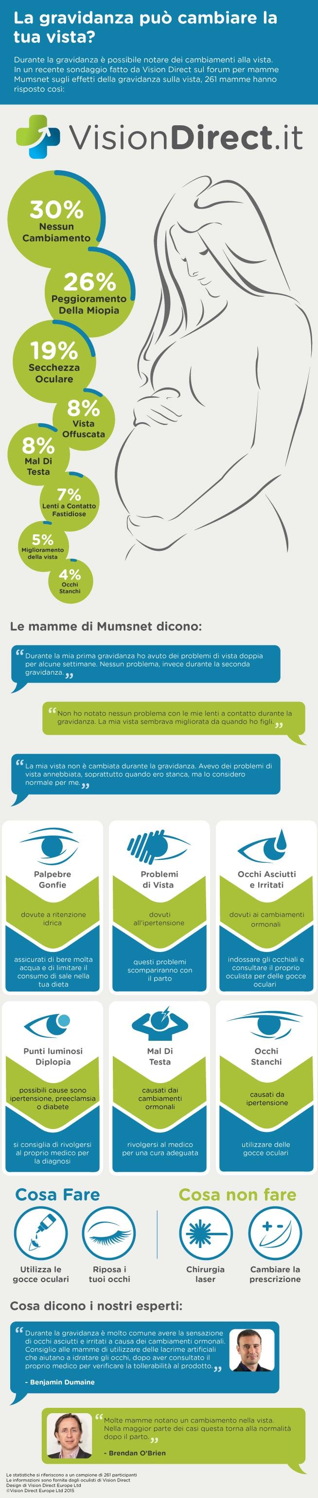 Infografica gravidanza e vista