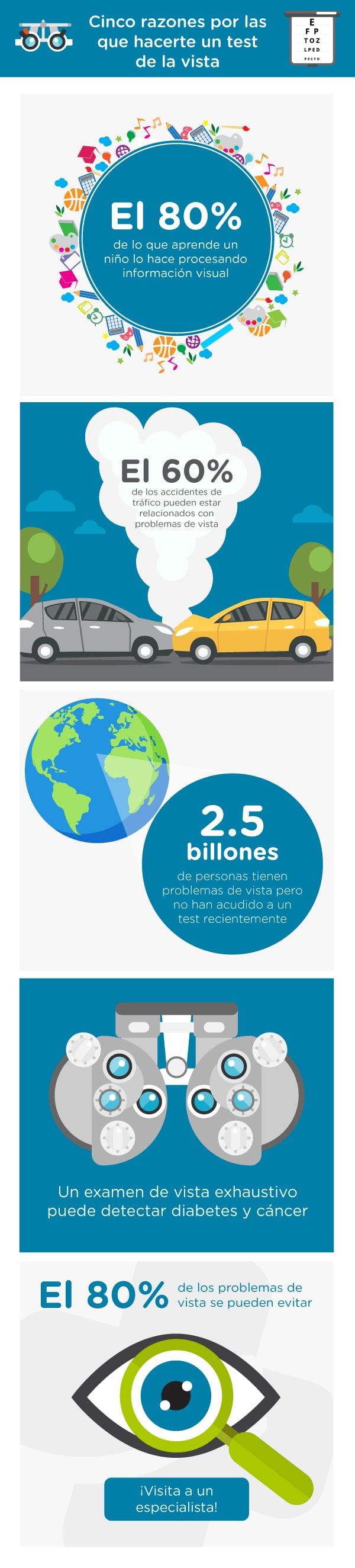 Infografia Dia Mundial de la Vista