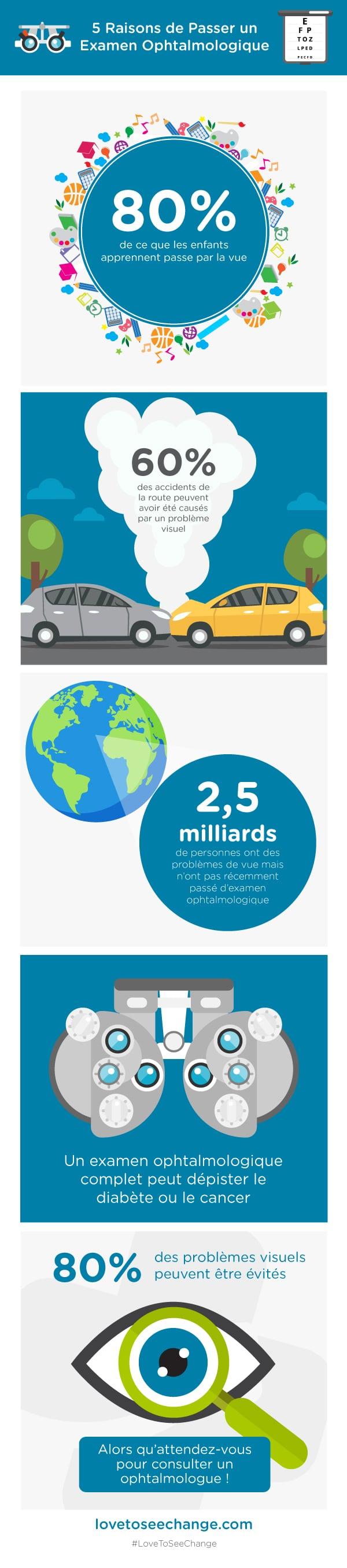 Infographie pour la Journée mondiale de la vue