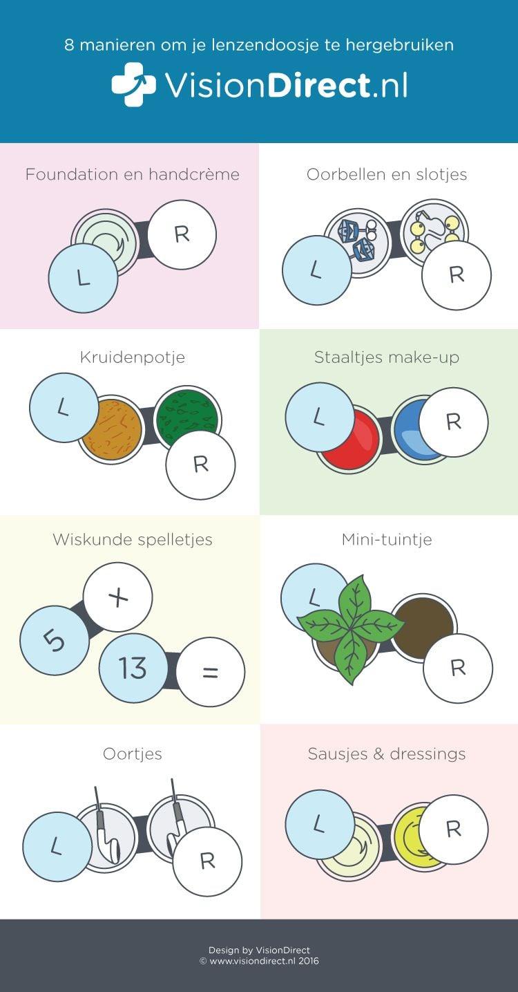 Infographic hergebruik lenzendoosje