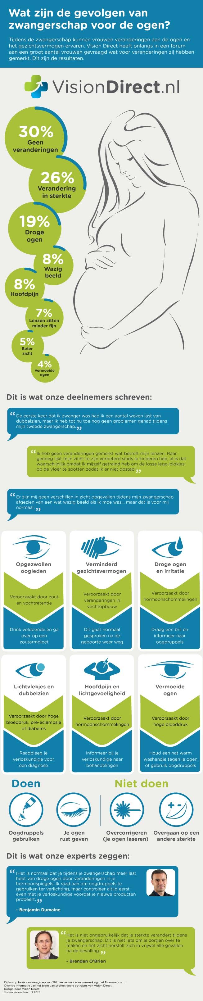 Zwangerschap en ogen infographic
