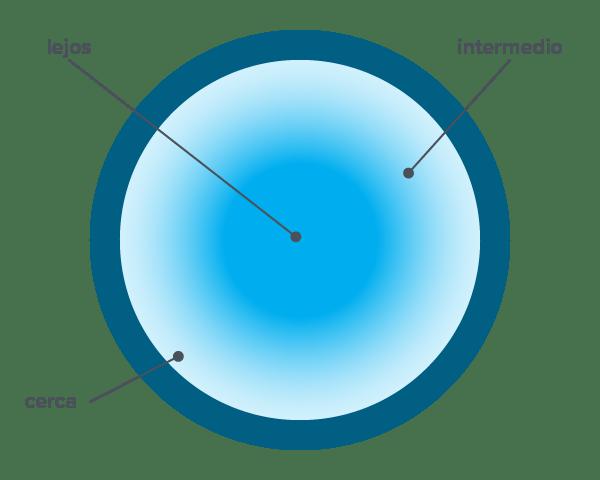 Lentillas progresivas Asféricas