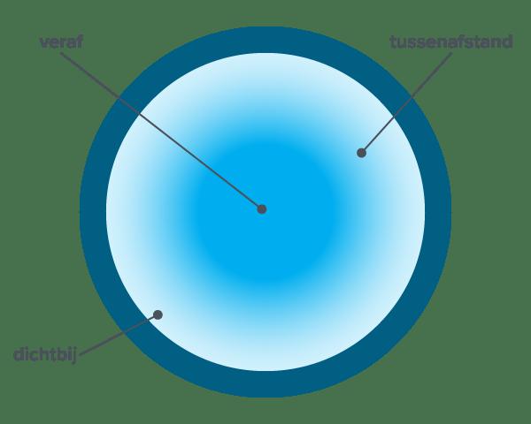 Asferisch ontwerp multifocale contactlens