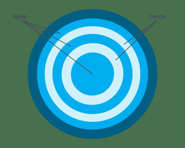 Lentillas progresivas Concéntricas