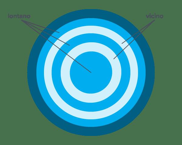 lenti a zone concentriche