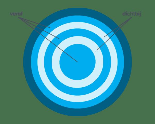Concentrisch ontwerp multifocale contactlens