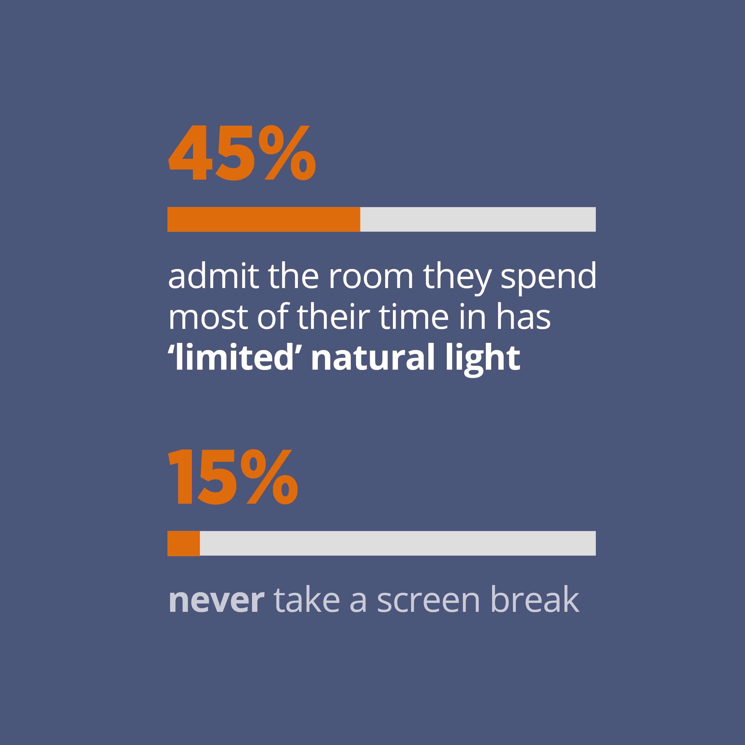 45% admit room they spend in has limited natural light and 15% never take a screen break